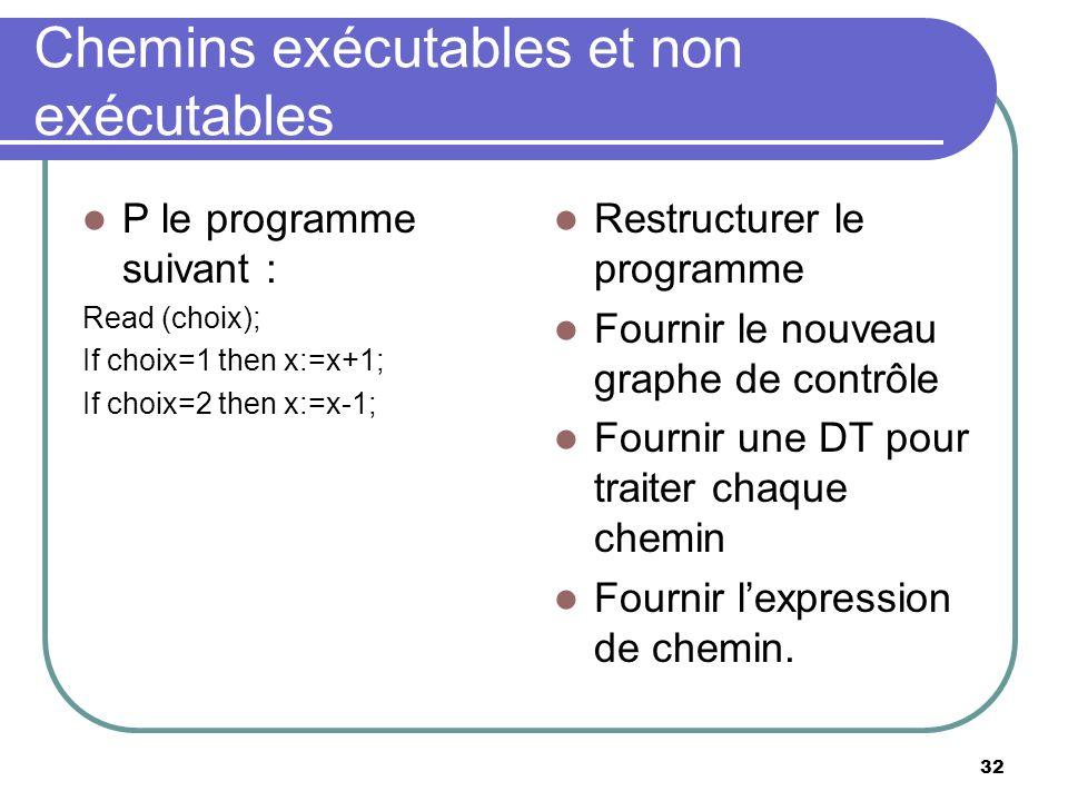 32 Chemins exécutables et non exécutables P le programme suivant : Read (choix); If choix=1 then x:=x+1; If choix=2 then x:=x-1; Restructurer le progr