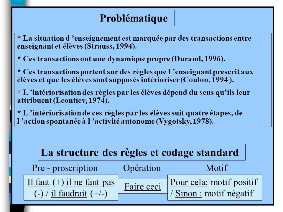 Il faut (+) il ne faut pas (-) / il faudrait (+/-) Faire ceci Pour cela: motif positif / Sinon : motif négatif La structure des règles et codage standard Pre - proscriptionOpérationMotif Il faut (+) il ne faut pas (-) / il faudrait (+/-) Faire ceci Pour cela: motif positif / Sinon : motif négatif La structure des règles et codage standard Pre - proscriptionOpérationMotif Les étapes de lintériorisation des règles Actions spontanées (sans tenir compte des signes externes) Actions / signes externes sans comprendre.