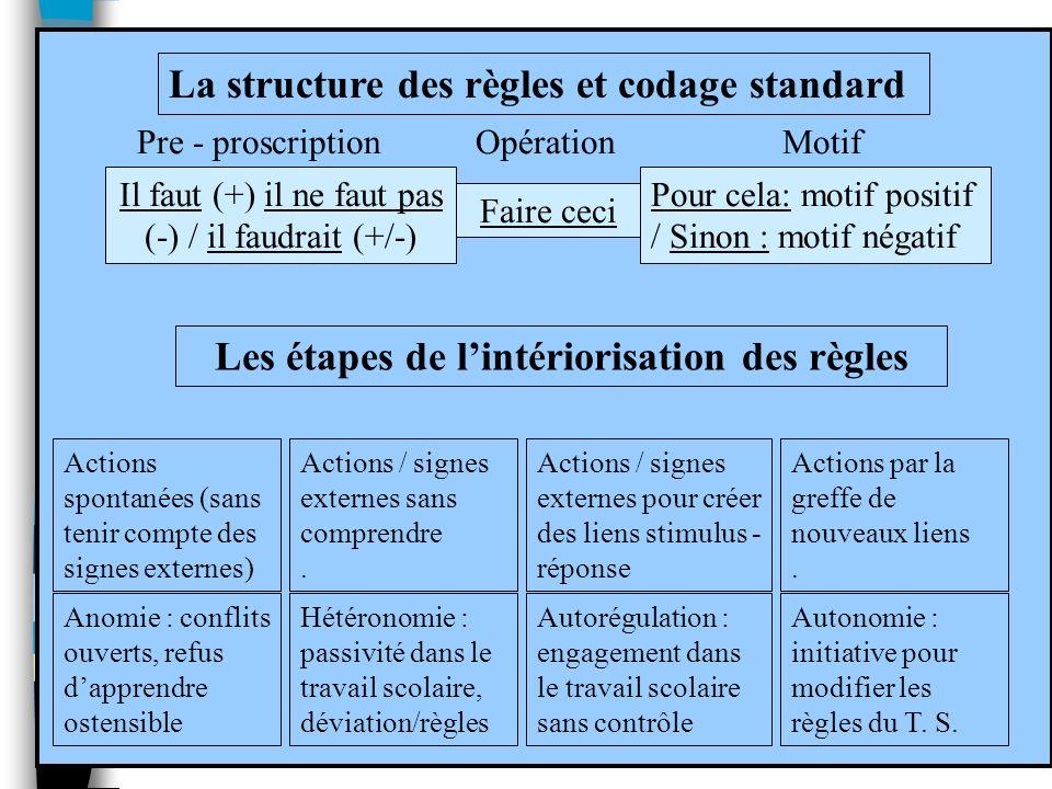 Il faut (+) il ne faut pas (-) / il faudrait (+/-) Faire ceci Pour cela: motif positif / Sinon : motif négatif La structure des règles et codage stand