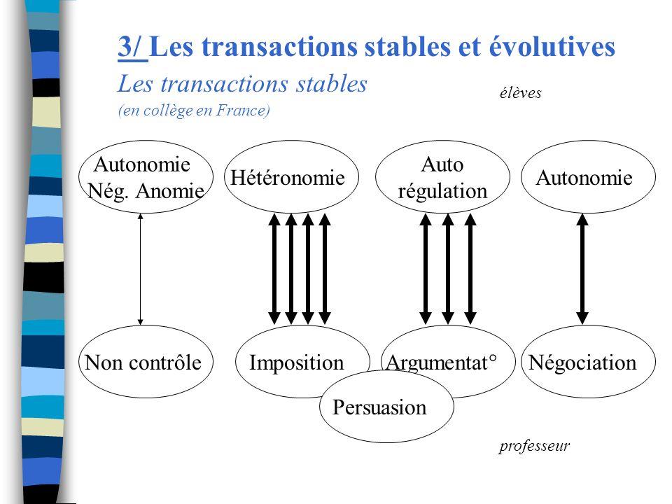 3/ Les transactions stables et évolutives Les transactions stables (en collège en France) Autonomie Nég. Anomie Hétéronomie Auto régulation Autonomie