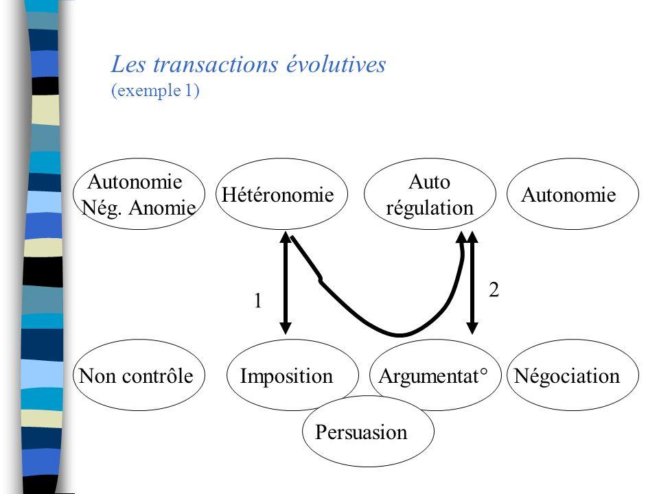 Les transactions évolutives (exemple 1) Autonomie Nég. Anomie Hétéronomie Auto régulation Autonomie Non contrôleImposition Argumentat°Négociation 1 2