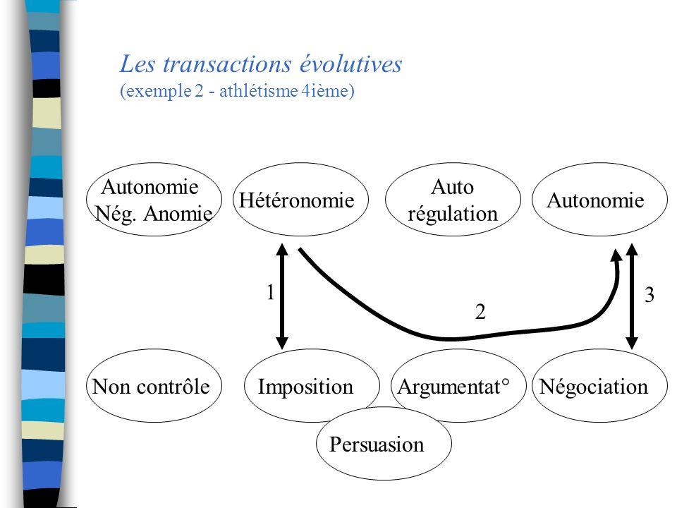 Les transactions évolutives (exemple 2 - athlétisme 4ième) Autonomie Nég. Anomie Hétéronomie Auto régulation Autonomie Non contrôleImposition Argument