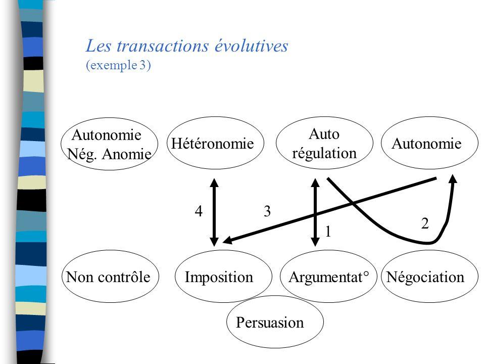 Les transactions évolutives (exemple 3) Autonomie Nég. Anomie Hétéronomie Auto régulation Autonomie Non contrôleImposition Argumentat°Négociation 1 2