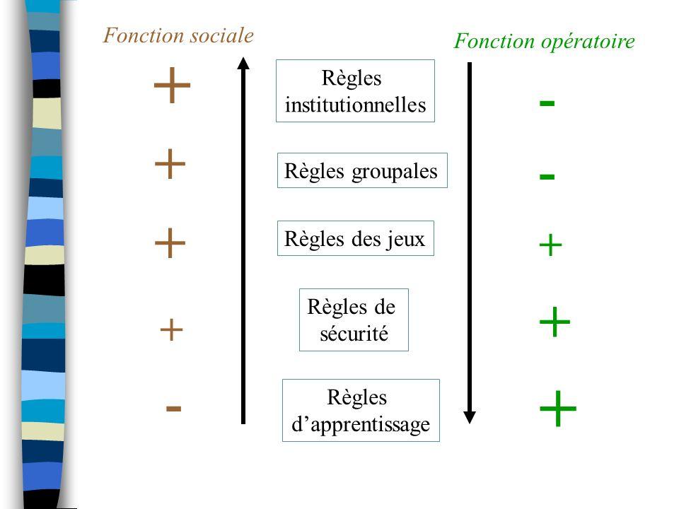 Règles institutionnelles Fonction sociale Fonction opératoire Règles groupales Règles des jeux Règles de sécurité Règles dapprentissage + + + + + + +