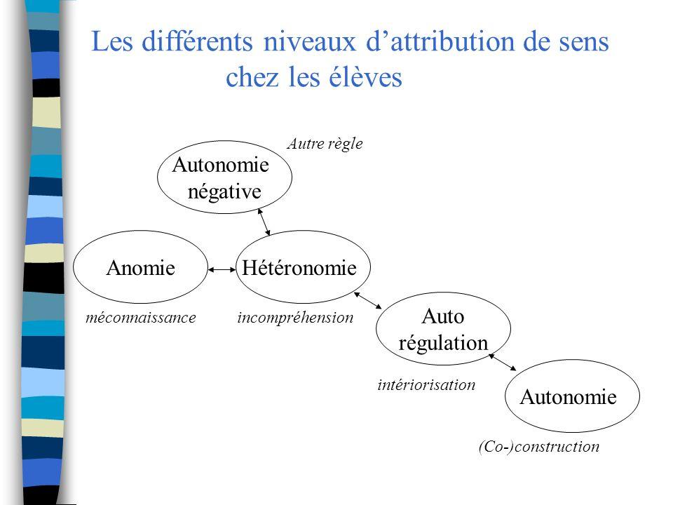 Les différents niveaux dattribution de sens chez les élèves Autonomie négative HétéronomieAnomie Auto régulation Autonomie incompréhensionméconnaissan