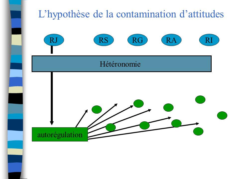Lhypothèse de la contamination dattitudes Hétéronomie RJRSRGRARI autorégulation
