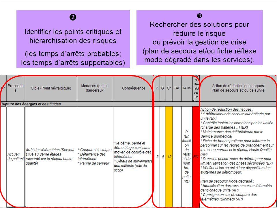 Description du fonctionnement (Activités, process, matériels …) Identifier les points critiques et hiérarchisation des risques (les temps darrêts prob