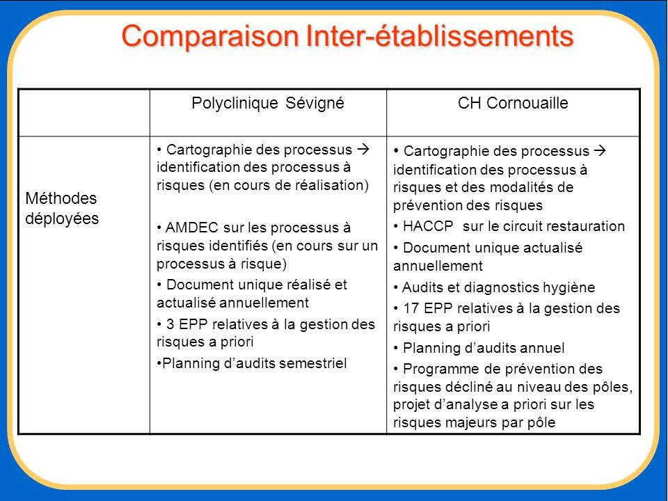 Comparaison Inter-établissements Polyclinique SévignéCH Cornouaille Méthodes déployées Cartographie des processus identification des processus à risqu