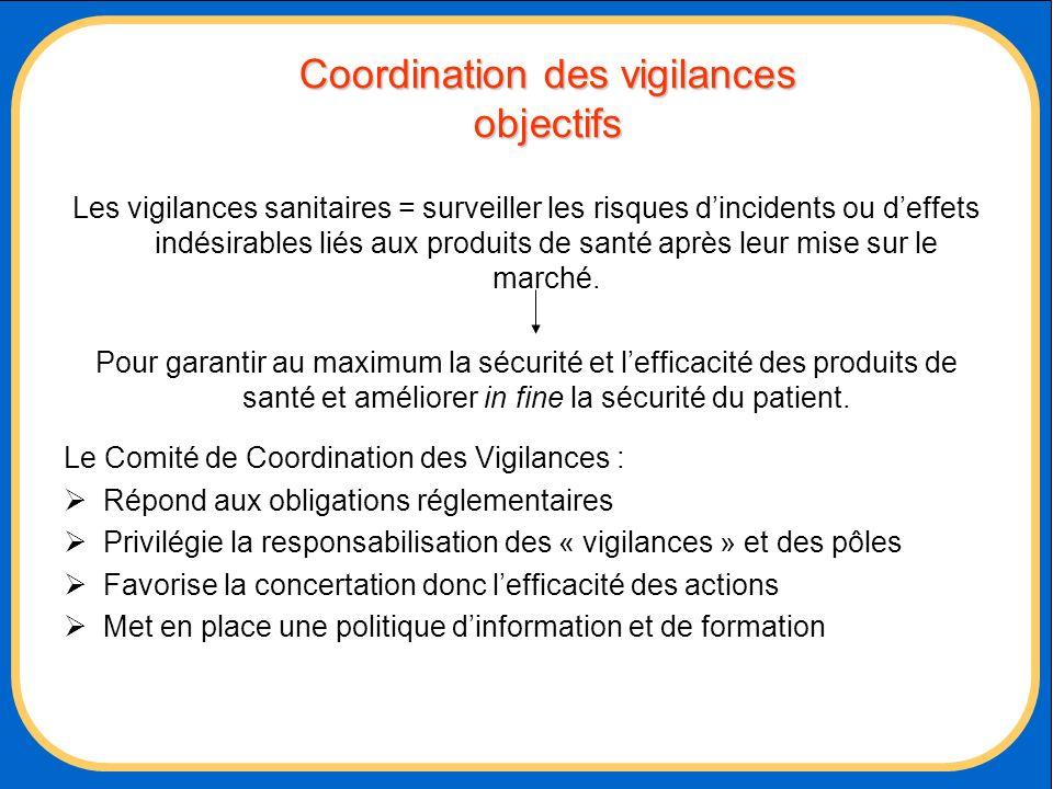 Coordination des vigilances objectifs Les vigilances sanitaires = surveiller les risques dincidents ou deffets indésirables liés aux produits de santé