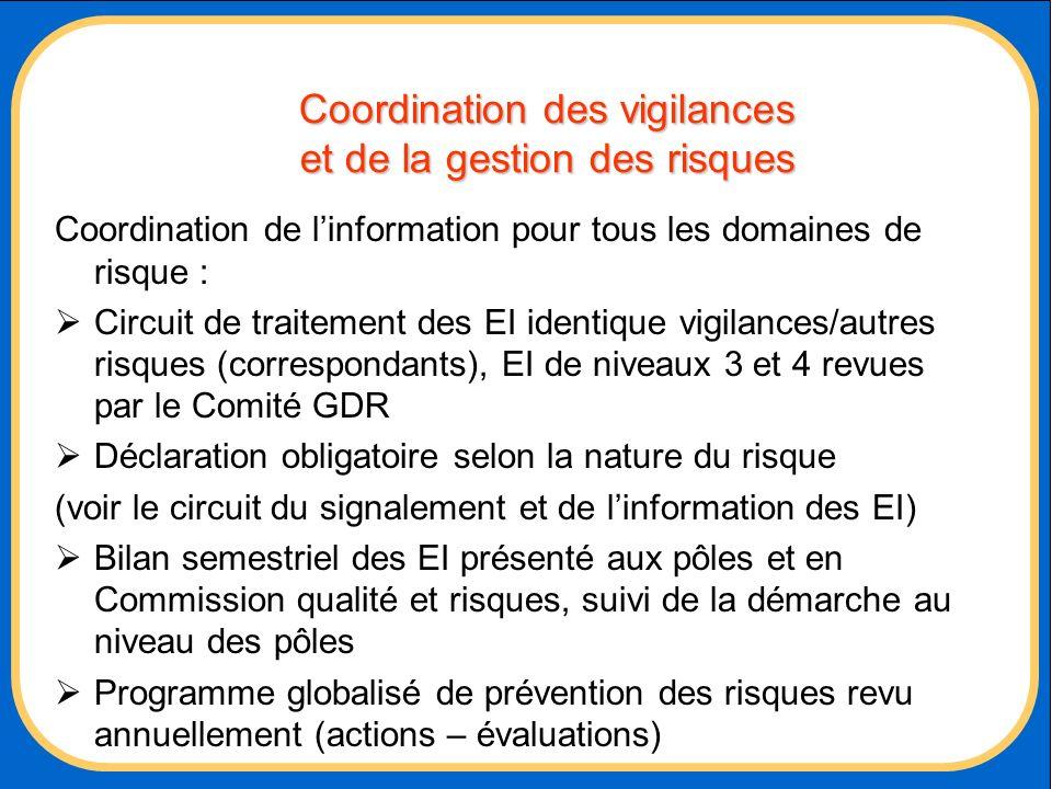 Coordination des vigilances et de la gestion des risques Coordination de linformation pour tous les domaines de risque : Circuit de traitement des EI