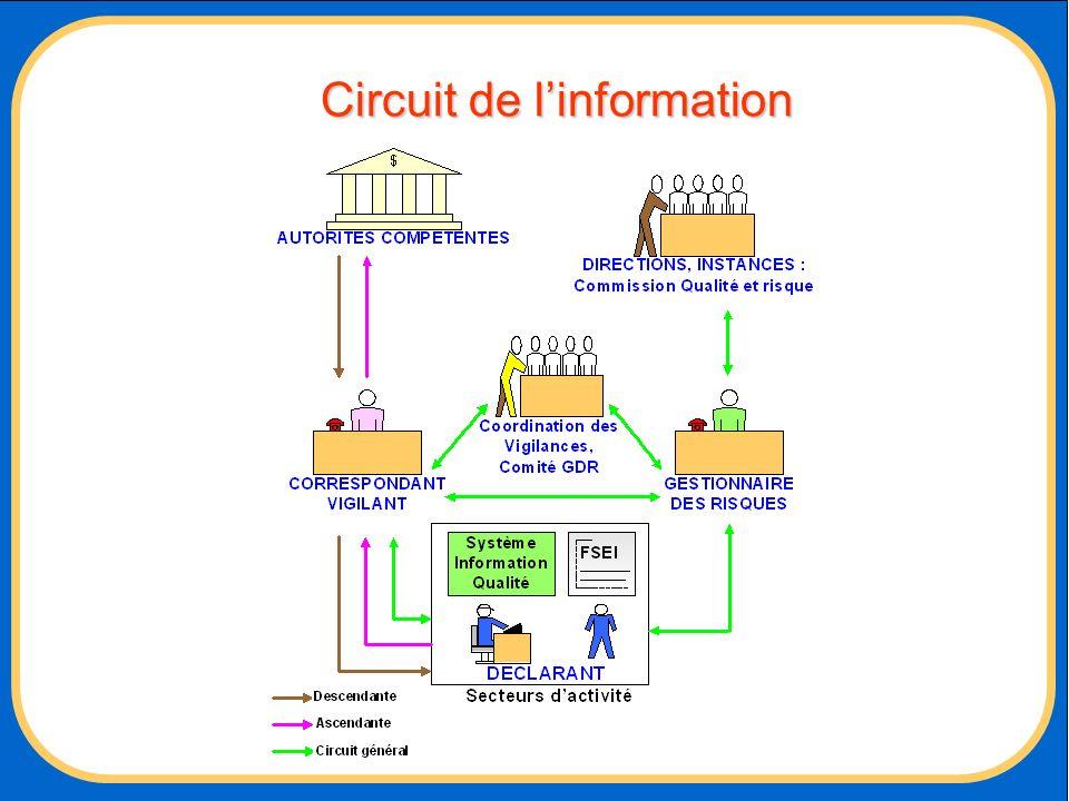 Circuit de linformation