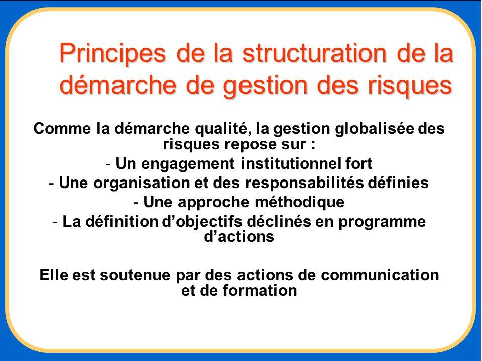 Principes de la structuration de la démarche de gestion des risques Comme la démarche qualité, la gestion globalisée des risques repose sur : - Un eng