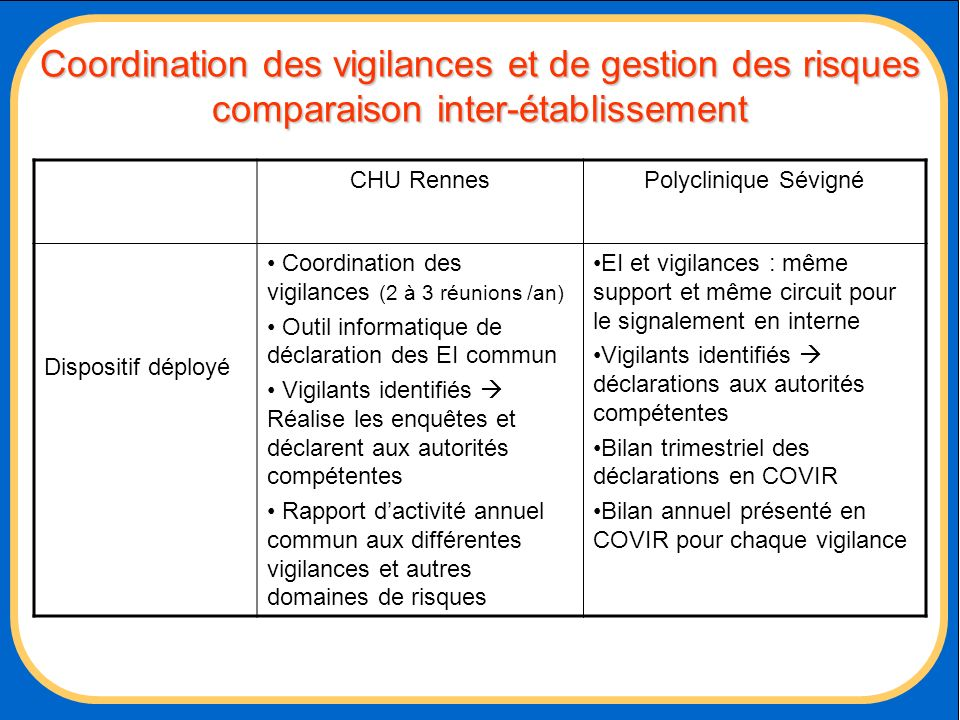 Coordination des vigilances et de gestion des risques comparaison inter-établissement CHU RennesPolyclinique Sévigné Dispositif déployé Coordination d