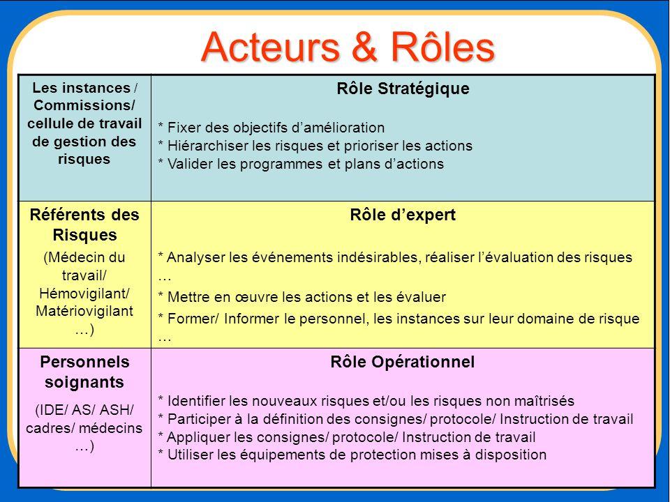 Acteurs & Rôles Les instances / Commissions/ cellule de travail de gestion des risques Rôle Stratégique * Fixer des objectifs damélioration * Hiérarch
