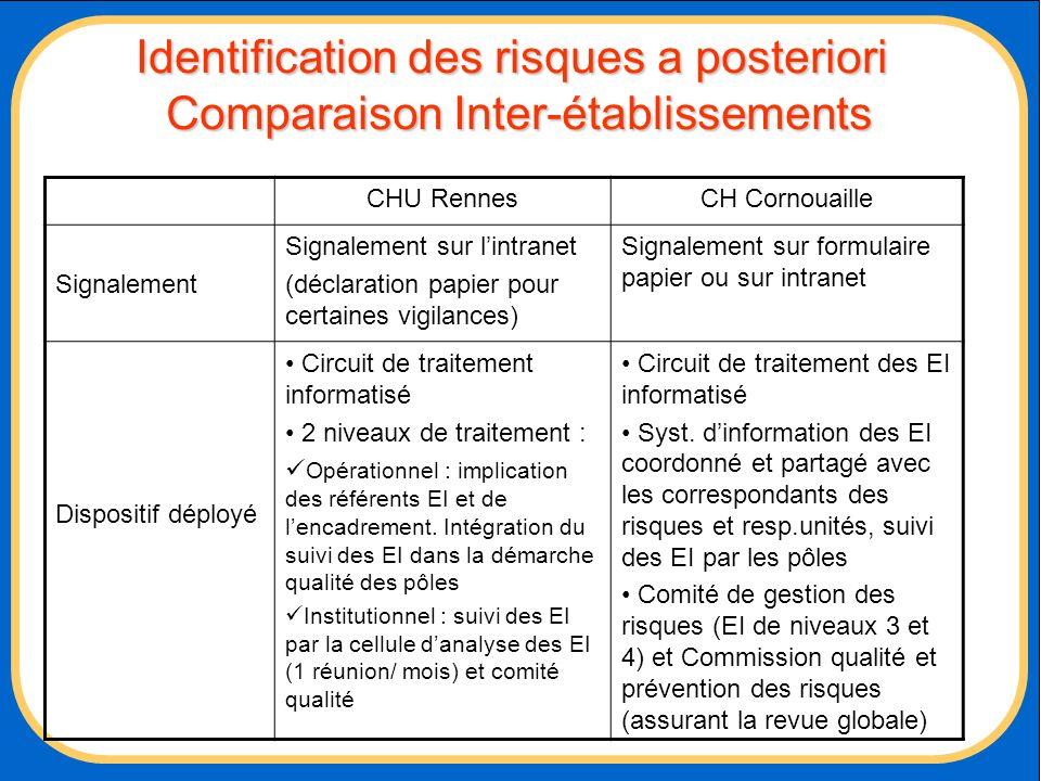 Identification des risques a posteriori Comparaison Inter-établissements CHU RennesCH Cornouaille Signalement Signalement sur lintranet (déclaration p