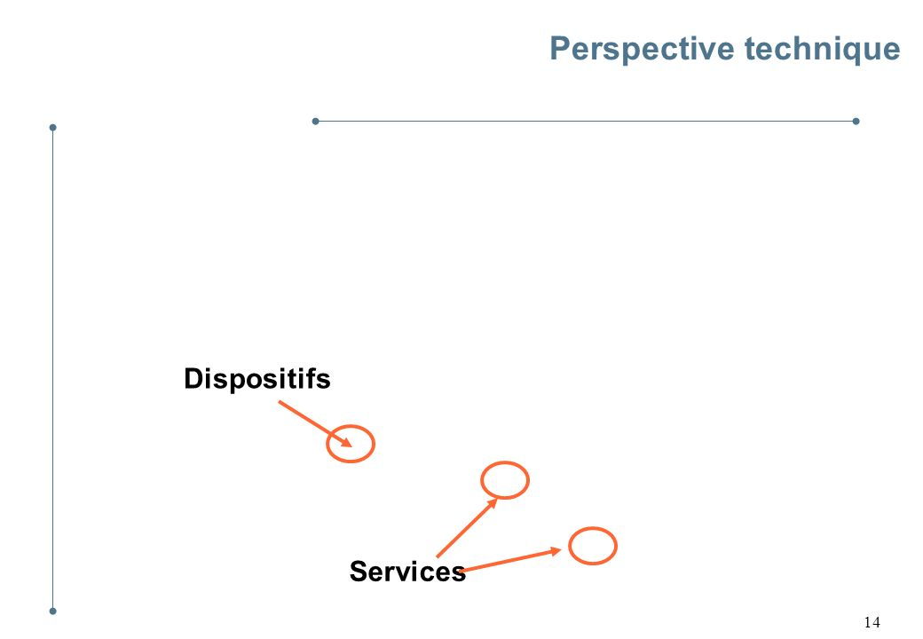 14 Perspective technique Dispositifs Services