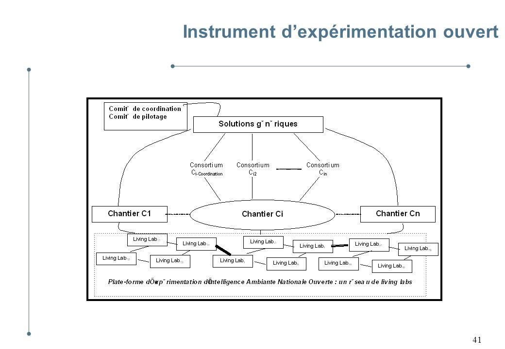 41 Instrument dexpérimentation ouvert
