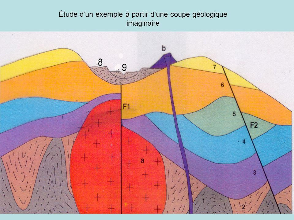 Étude dun exemple à partir dune coupe géologique imaginaire (correction) Phénomènes sédimentaires : on constate 4 séries sédimentaires qui se succèdent dans le temps selon le principe de superposition : série 1+2, puis série 3+4+5, puis série 6+7 et enfin la série 8+9.
