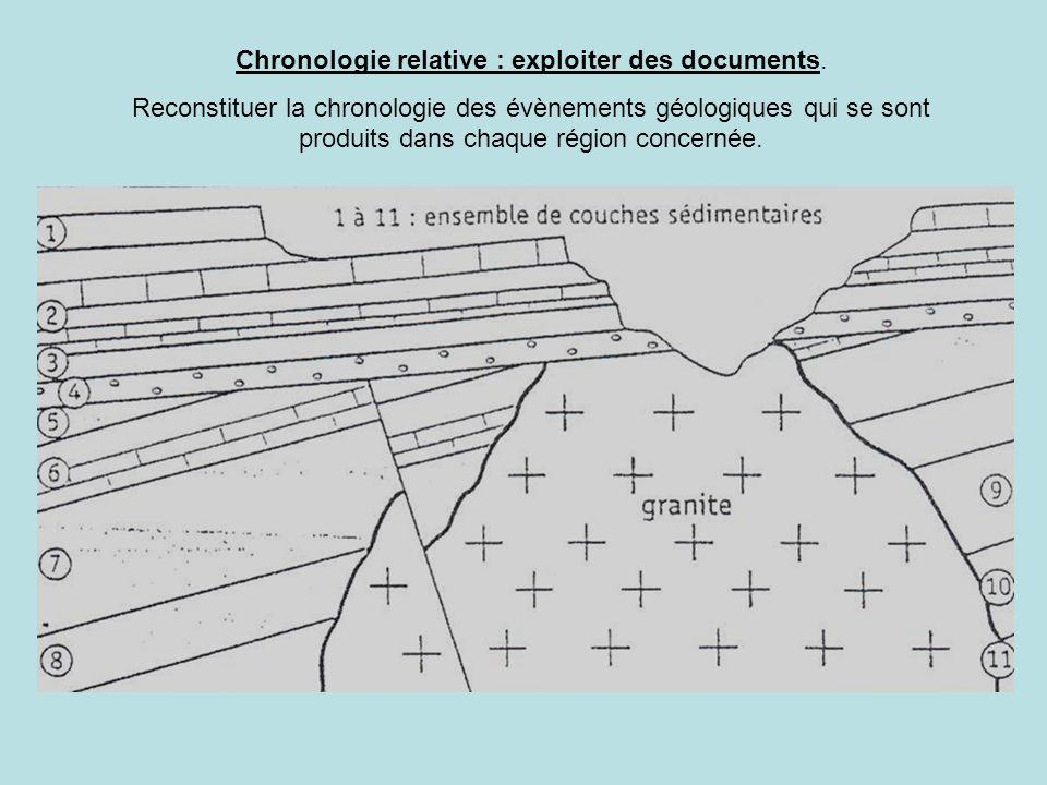 Chronologie relative : exploiter des documents. Reconstituer la chronologie des évènements géologiques qui se sont produits dans chaque région concern