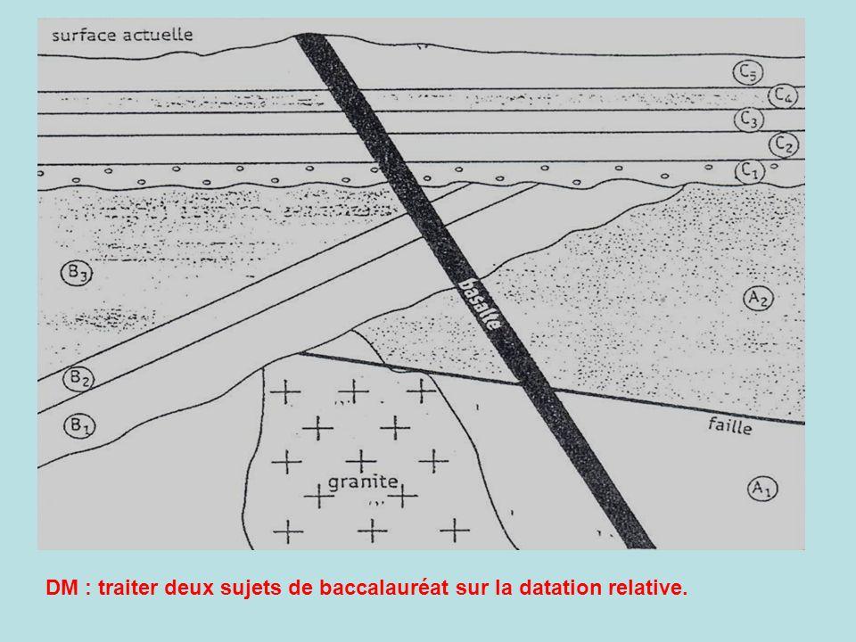 - Applications : datation relative à partir de lobservation de minéraux dans les roches Utilisation ici du principe de recoupement uniquement 1-Cristallisation du gabbro au niveau dune dorsale océanique (le pyroxène sest formé avant le feldspath qui le recoupe 2- formation d une auréole de métamorphisme avec de lamphibole à la limite pyroxène/feldspath : Px + F + eau A Px + F sont qualifiés de minéraux reliques Lhistoire de la roche (chronologie relative) est donc inscrite en elle
