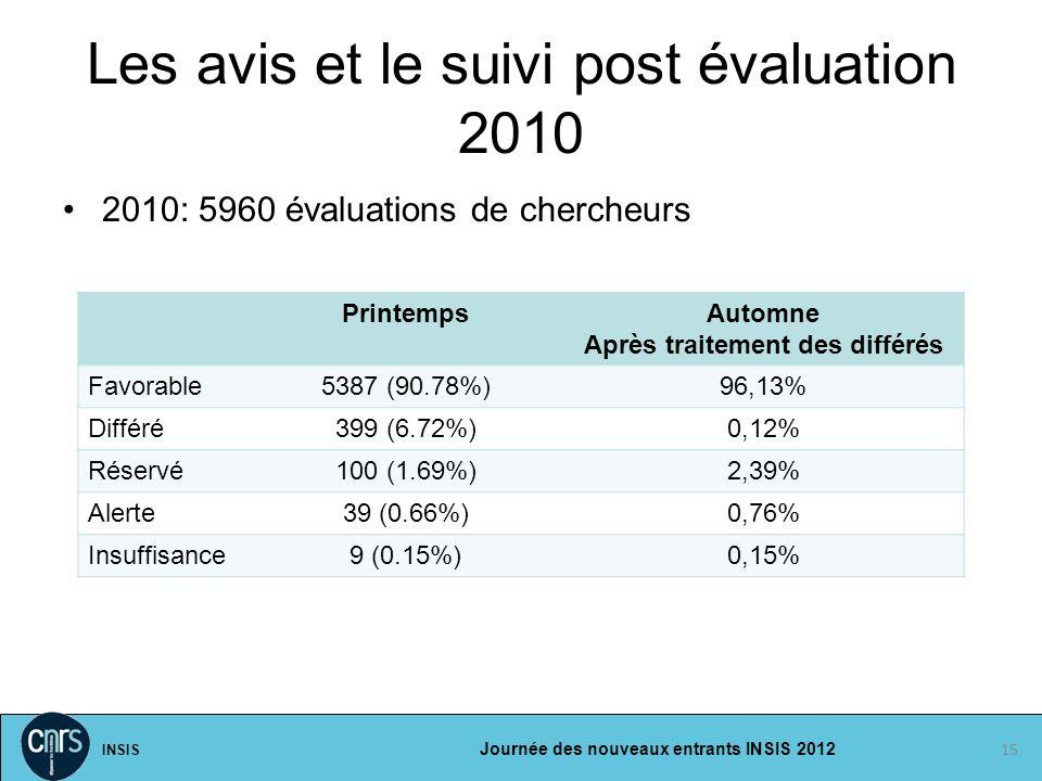 INSIS Journée des nouveaux entrants INSIS 2012 Les avis et le suivi post évaluation 2010 2010: 5960 évaluations de chercheurs 15 PrintempsAutomne Aprè