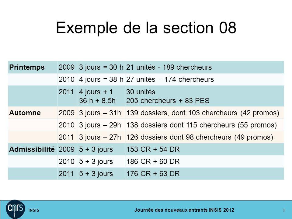 INSIS Journée des nouveaux entrants INSIS 2012 Exemple de la section 08 9 Printemps20093 jours = 30 h21 unités - 189 chercheurs 20104 jours = 38 h27 u