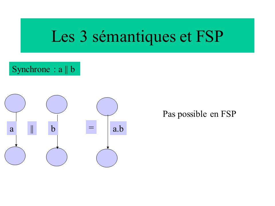 Les 3 sémantiques et FSP Synchrone : a || b aba.b = || Pas possible en FSP
