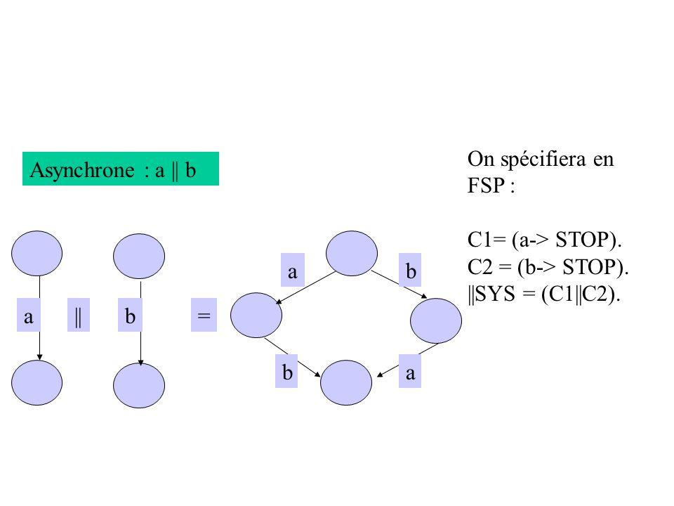 Asynchrone : a || b ab a =|| ab b On spécifiera en FSP : C1= (a-> STOP). C2 = (b-> STOP). ||SYS = (C1||C2).