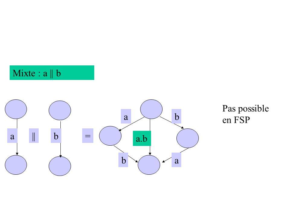 Mixte : a || b ab a =|| ab b a.b Pas possible en FSP