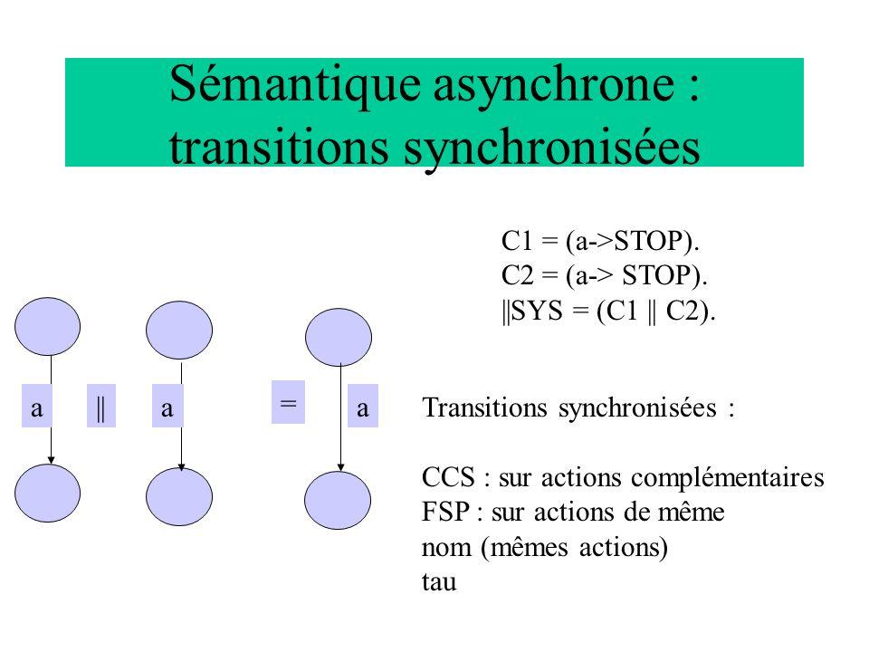 Sémantique asynchrone : transitions synchronisées aaa = || C1 = (a->STOP). C2 = (a-> STOP). ||SYS = (C1 || C2). Transitions synchronisées : CCS : sur