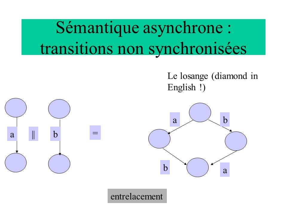 Sémantique asynchrone b a a =    a a a a c b a c b c a cb La mise en parallèle de 2 automates déterministes peut donner indéterminisme