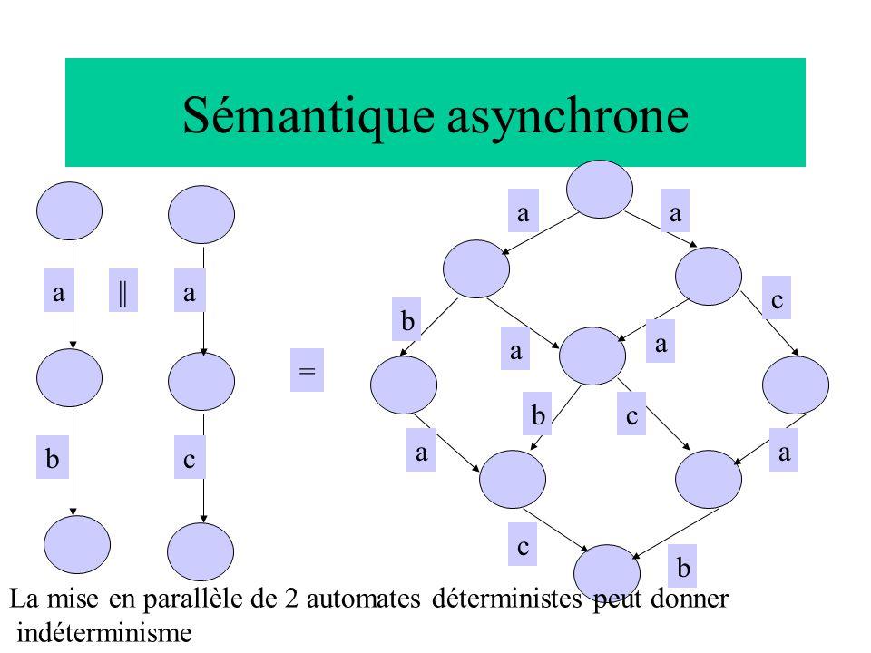 Sémantique asynchrone b a a = || a a a a c b a c b c a cb La mise en parallèle de 2 automates déterministes peut donner indéterminisme
