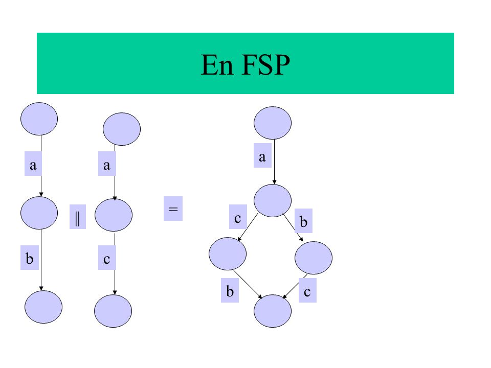 En FSP b a = || a c a b b c c