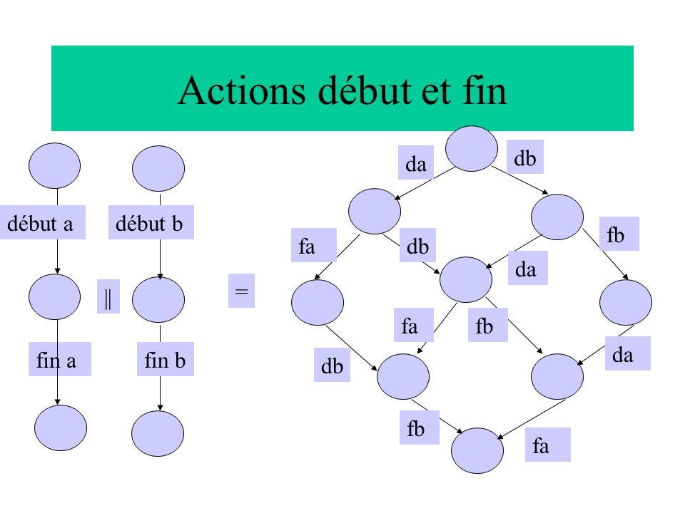 Actions début et fin fin a = || da début a fin b fa fb fa fb da fbfa début b da db