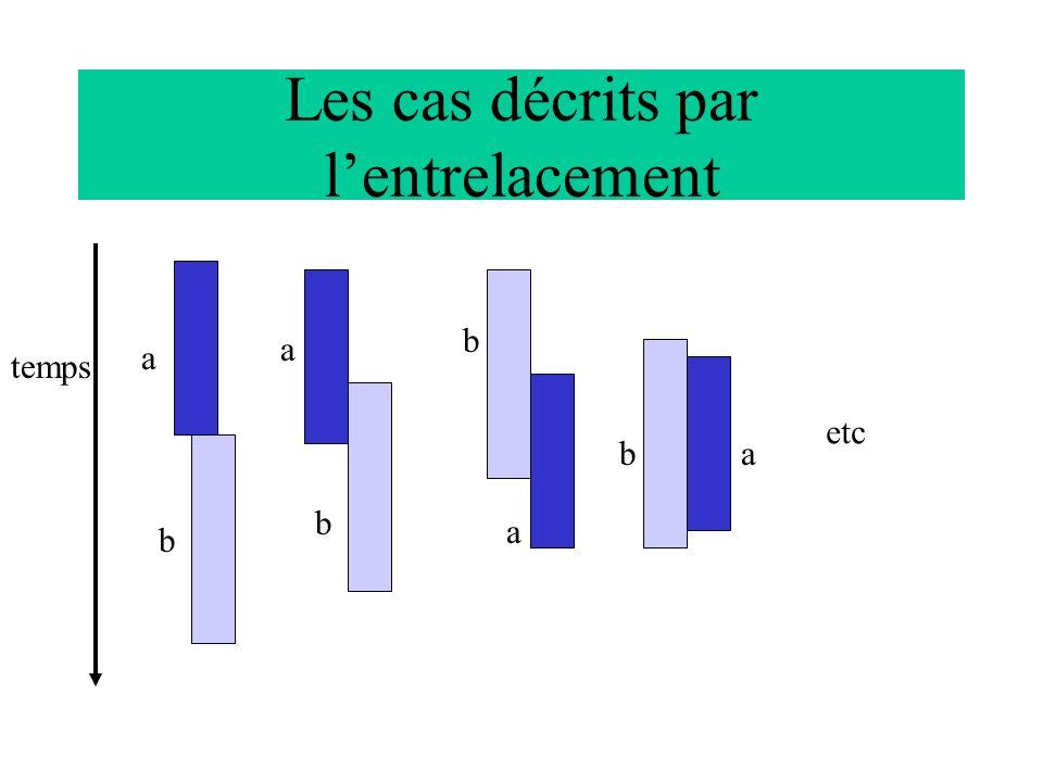 Les cas décrits par lentrelacement temps a b b b b a a a etc