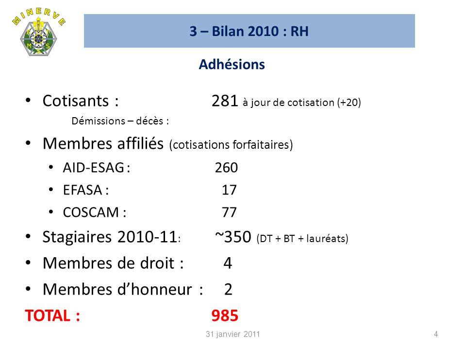3 – Bilan 2010 : RH Cotisants : 281 à jour de cotisation (+20) Démissions – décès : Membres affiliés (cotisations forfaitaires) AID-ESAG : 260 EFASA : 17 COSCAM : 77 Stagiaires 2010-11 : ~350 (DT + BT + lauréats) Membres de droit : 4 Membres dhonneur : 2 TOTAL :985 4 Adhésions 31 janvier 2011