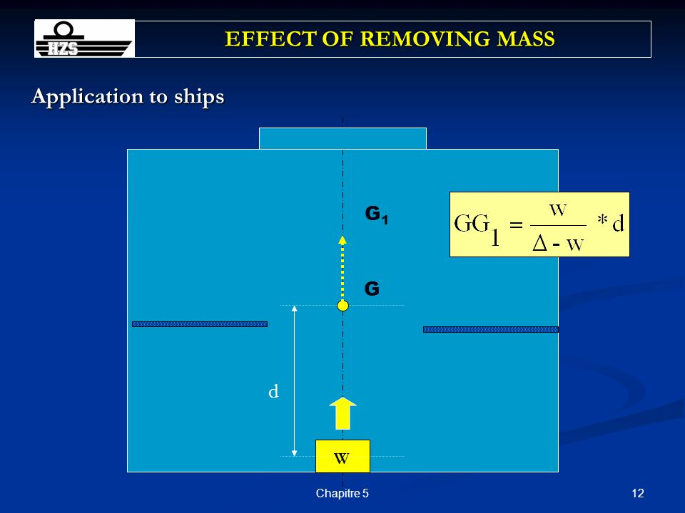 12Chapitre 5 EFFECT OF REMOVING MASS Application to ships G G1G1 d W