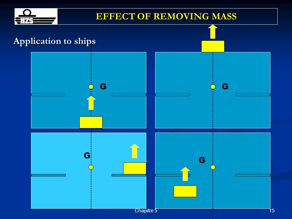 15Chapitre 5 Application to ships EFFECT OF REMOVING MASS GG G G