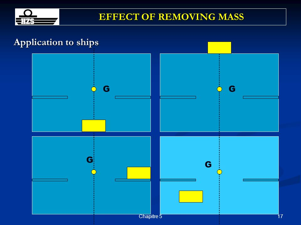 17Chapitre 5 Application to ships EFFECT OF REMOVING MASS GG G G
