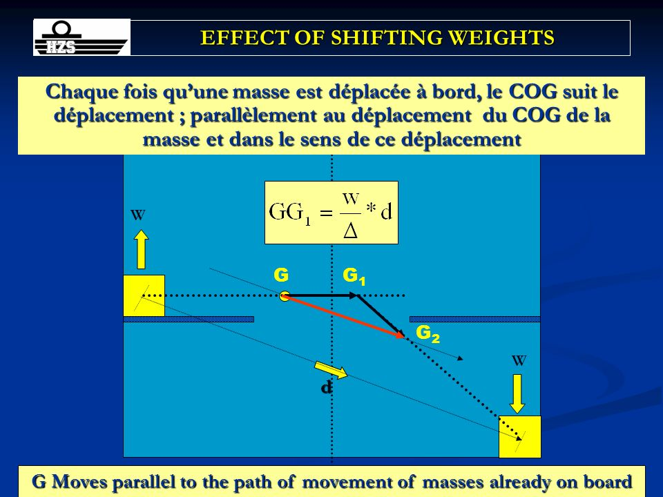 29Chapitre 5 EFFECT OF SHIFTING WEIGHTS G d W G1G1 G2G2 W G Moves parallel to the path of movement of masses already on board Chaque fois quune masse