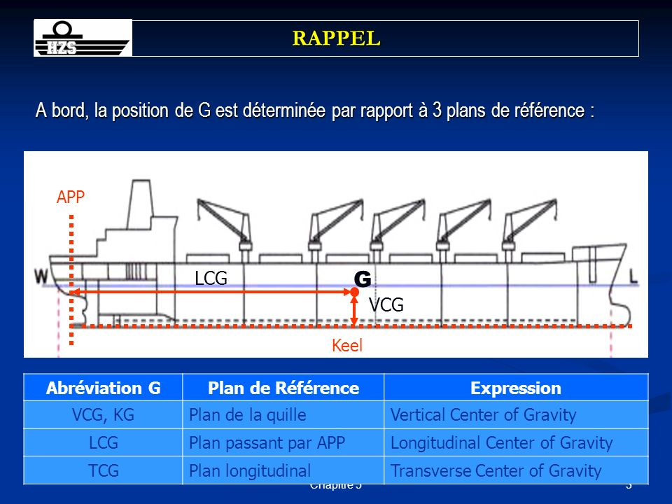 24Chapitre 5 EFFECT OF ADDING MASS Application to ships G G1G1 d W