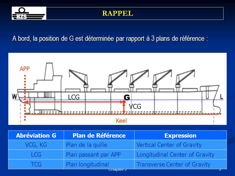 4Chapitre 5 RAPPEL G Abréviation GPlan de RéférenceExpression VCG, KGPlan de la quilleVertical Center of Gravity LCGPlan passant par APPLongitudinal Center of Gravity TCGPlan longitudinalTransverse Center of Gravity G TCG A bord, la position de G est déterminée par rapport à 3 plans de référence :