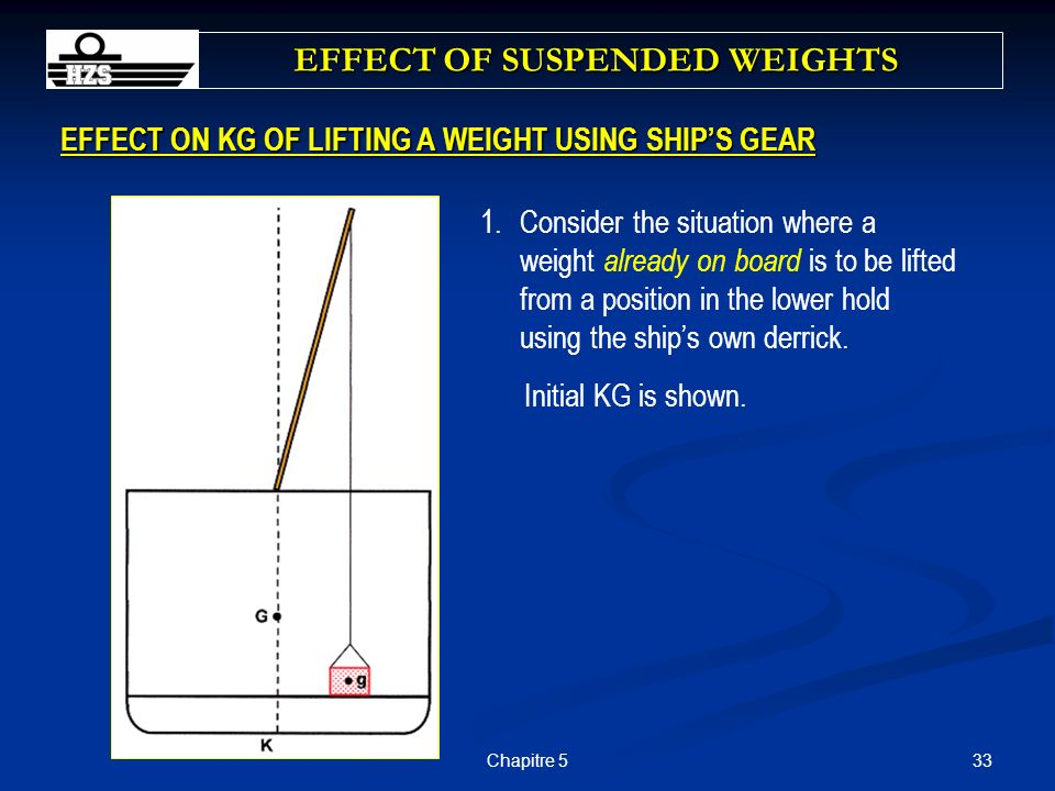 33Chapitre 5 EFFECT ON KG OF LIFTING A WEIGHT USING SHIPS GEAR EFFECT OF SUSPENDED WEIGHTS 1.Consider the situation where a weight already on board is