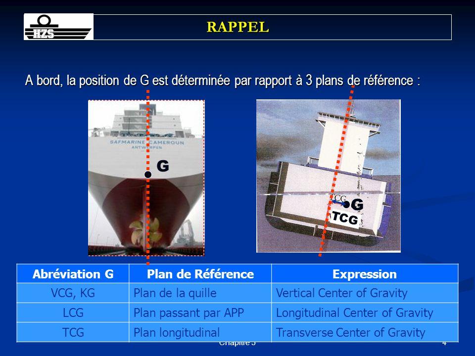 45Chapitre 5 La position finale de G peut être déterminée par : Le calcul des moments Le calcul des moments La loi des glissements La loi des glissements Lexpérience de stabilité (plus tard) Lexpérience de stabilité (plus tard) POSITION DE G