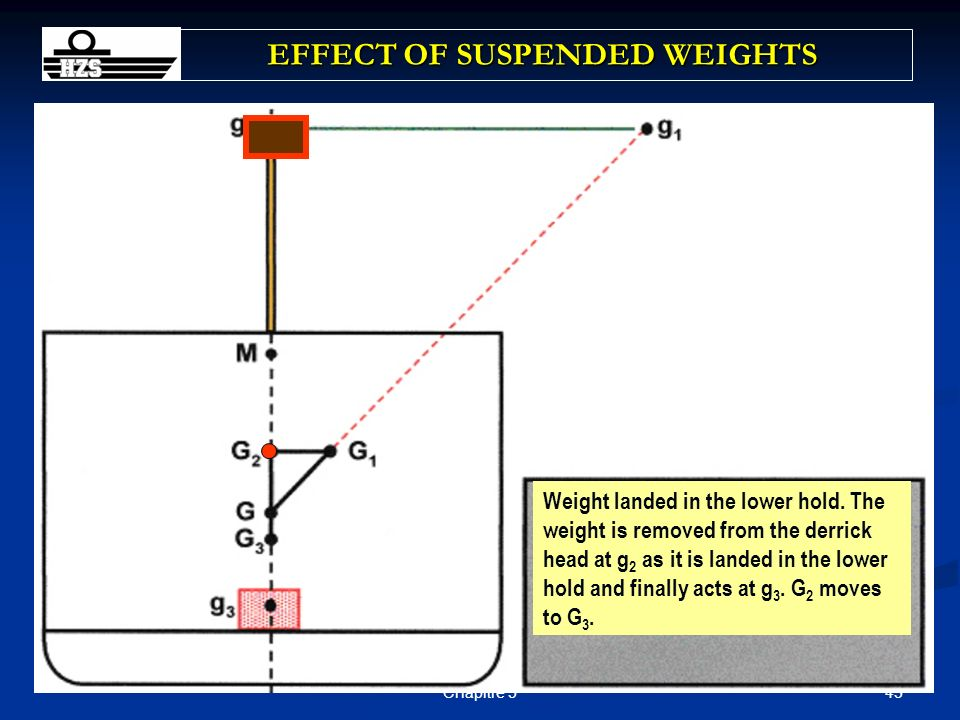 43Chapitre 5 EFFECT OF SUSPENDED WEIGHTS Derrick swings inboard to plumb stowage position on the centre line. G1 moves to G2 as the weight is swung in