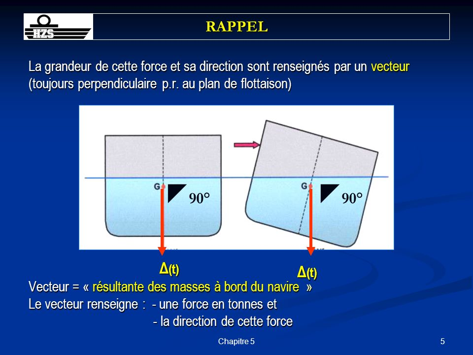 36Chapitre 5 Example 1 A ship has a displacement of 10516 t, KG 8.20 m and KM 9.00 m.