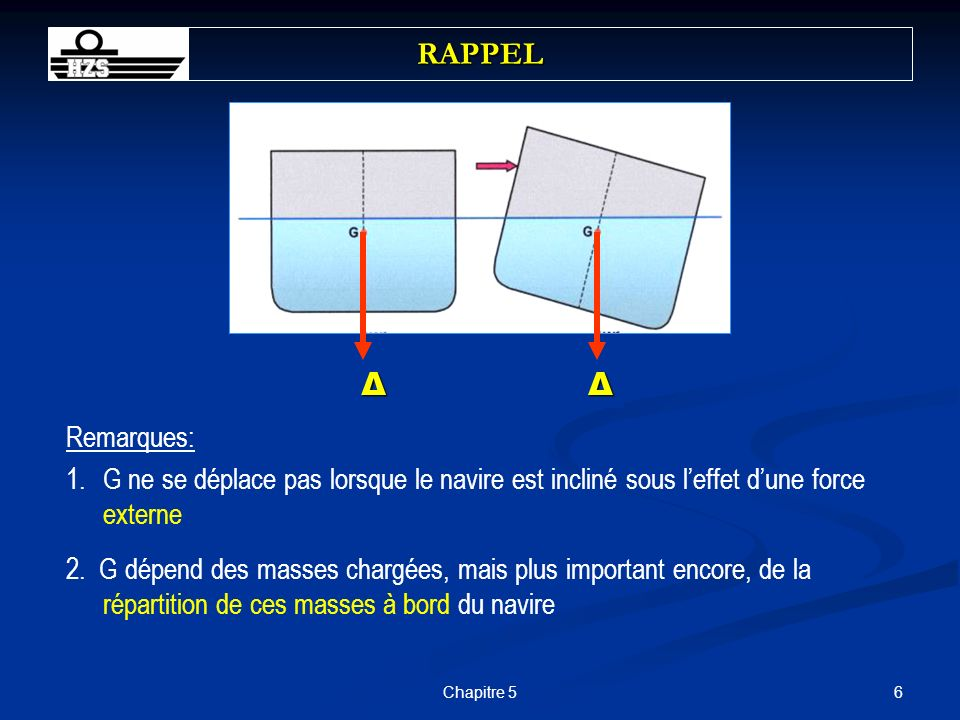 7Chapitre 5 RAPPEL G THE CENTRE OF GRAVITY G OF A SHIP CAN MOVE ONLY WHEN MASSES ARE MOVED WITHIN, ADDED TO OR REMOVED FROM THE SHIP