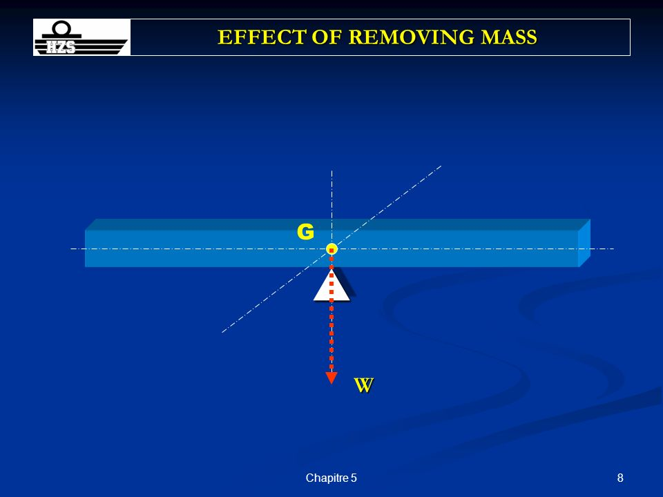 19Chapitre 5 EFFECT OF ADDING MASS G W+w W G1G1G1G1 d w planche allongée (masse w, à une distance d de G) (masse w, à une distance d de G) planche oscille planche oscille Tilting Mom = w * d (1) G G1 (nouveau COG) Tilting Mom = (W+w) * GG 1 (2) (1) = (2) : w * d = (W-w) * GG 1