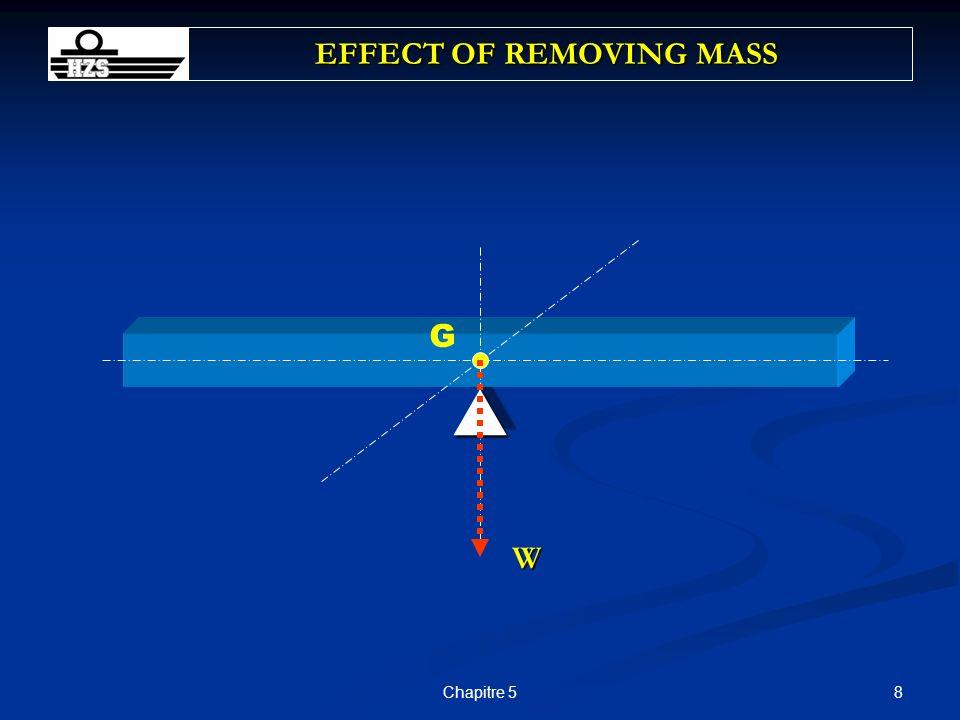 9Chapitre 5 EFFECT OF REMOVING MASS Gw W-wW G1G1G1G1 d planche raccourcie (masse w, à une distance d de G) (masse w, à une distance d de G) planche oscille planche oscille Tilting Mom = w * d (1) G G1 (nouveau COG) Tilting Mom = (W-w) * GG 1 (2) (1) = (2) : w * d = (W-w) * GG 1