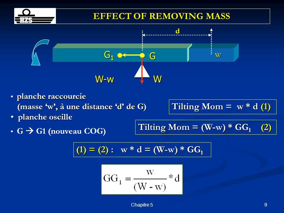 20Chapitre 5 EFFECT OF ADDING MASS G d w G1G1G1G1 W-w W Analogie avec le chargement dune masse à/b : G se déplace en direction du COG de la masse chargée G se déplace en direction du COG de la masse chargée La grandeur de ce déplacement GG 1 = w*d/(W+w) La grandeur de ce déplacement GG 1 = w*d/(W+w) G Moves directly TOWARDS the centre of gravity of added masses
